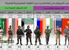 world-army-ranking